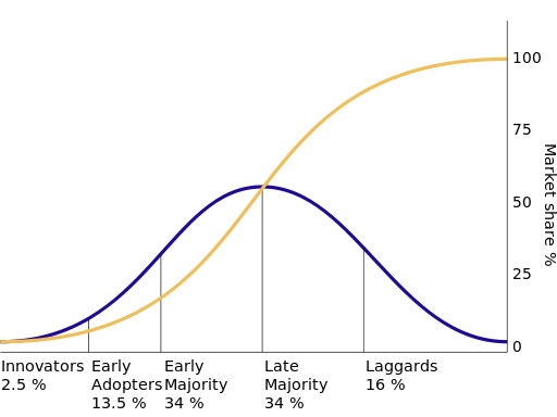 The diffusion of innovations according to Rogers. With successive groups of consumers adopting the new technology (shown in blue), its market share (yellow) will eventually reach the saturation level. In mathematics, the yellow curve is known as thelogistic function. The curve is broken into sections of adopters. (Wikipedia)